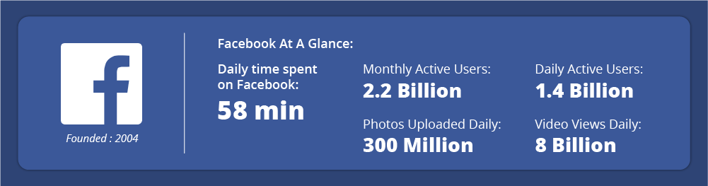 daily-time-spent-on-facebook